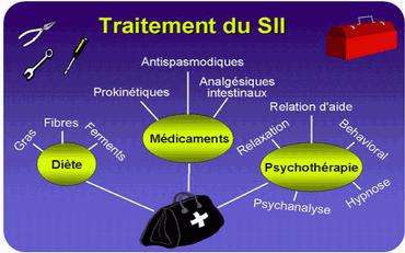 TROUBLE FONCTIONNEL INTESTINAL - Colon irritable