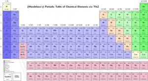 Les minéraux et oligo élément antioxydants Germanium 300x165 - Les minéraux et oligo-élément antioxydants : Germanium