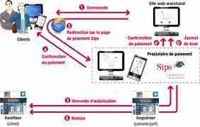 Larchitecture des systèmes de paiement Les opérations - L'architecture des systèmes de paiement