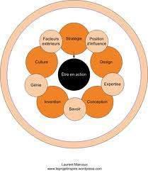 invention de la logique - Platon Invention de la logique