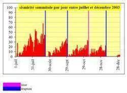 images12 - La surveillance volcanique: sismicité volcanique