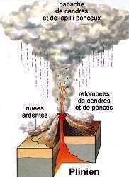 plinienne - Classification des éruptions explosives