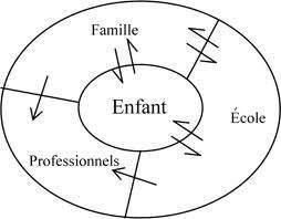 116 - Les facteurs contextuels familiaux