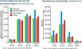 Les facteurs démographiques
