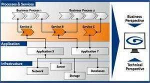Business service management 300x166 - Business service management