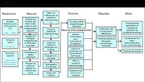 Exemple de gestion de projet
