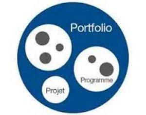 Gestion de portefeuille de projets 300x237 - Emergence de la gestion de portefeuille de projets