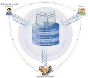 La gestion du bureau de projet 300x264 - La gestion du bureau de projet
