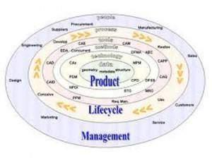 Le Product Lifecycle Management 300x224 - La gestion des connaissances à la clientèle