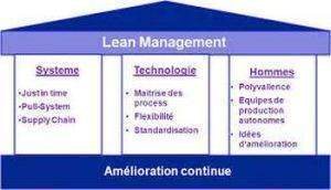 Lean management 300x172 - Lean management definition