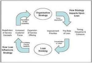 Lean organisation 300x205 - Lean organisation