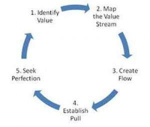 Lean process 300x254 - Lean management pdf
