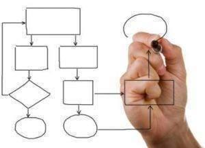 Programme de gestion de projet 300x216 - Programme de gestion de projet