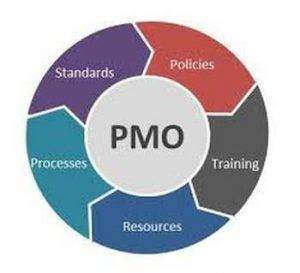 Project management office 300x273 - Pmo (Project management office)