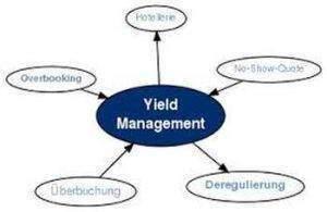 Revenue management 300x195 - le yield management